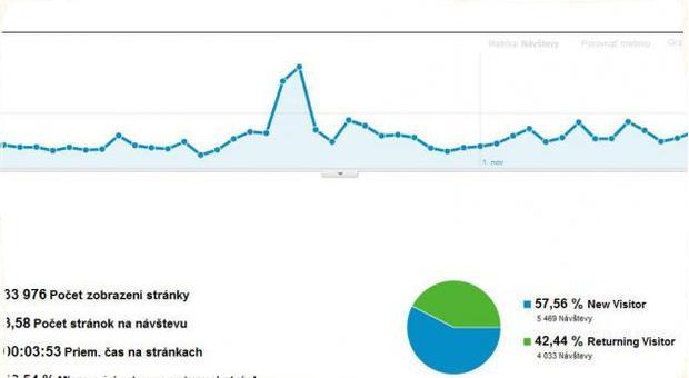 Štatistiky portálu za prvé dva týždne novembra 2011