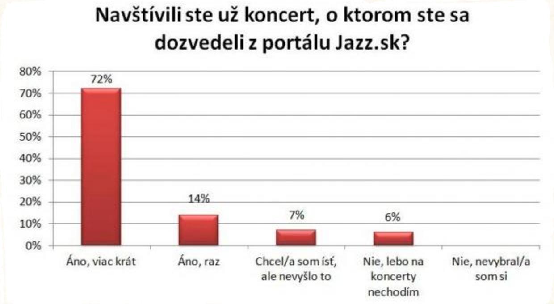 Výsledky ankety hovoria jasne: čitatelia Jazz.sk navštevujú koncerty z kalendára!